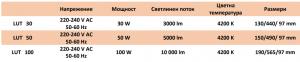 Led-ulichni-lampi-Philips-30W-50W-100W